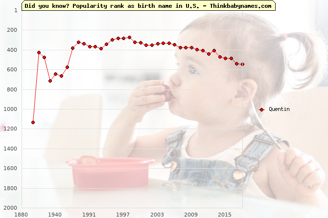 Top 2000 baby names ranking of Quentin name in U.S.