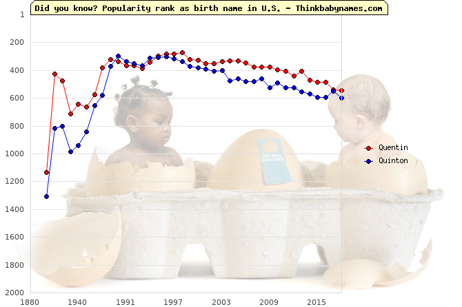 Top 1000 baby names ranking of Quentin, Quinton in U.S.