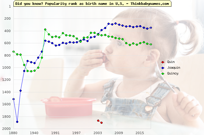 Top 2000 baby names ranking of Quin, Joaquin, Quincy in U.S.
