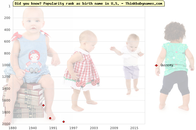 Top 2000 baby names ranking of Quincey name in U.S.