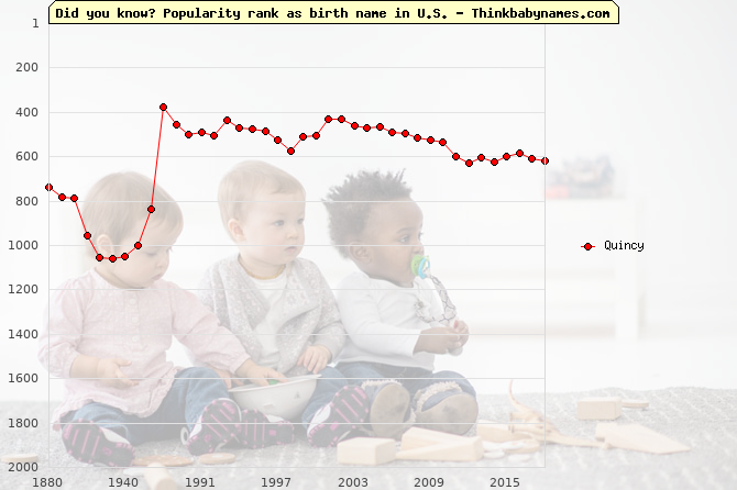 Top 2000 baby names ranking of Quincy name in U.S.