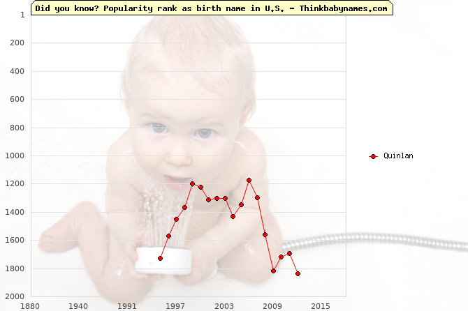 Top 2000 baby names ranking of Quinlan in U.S.