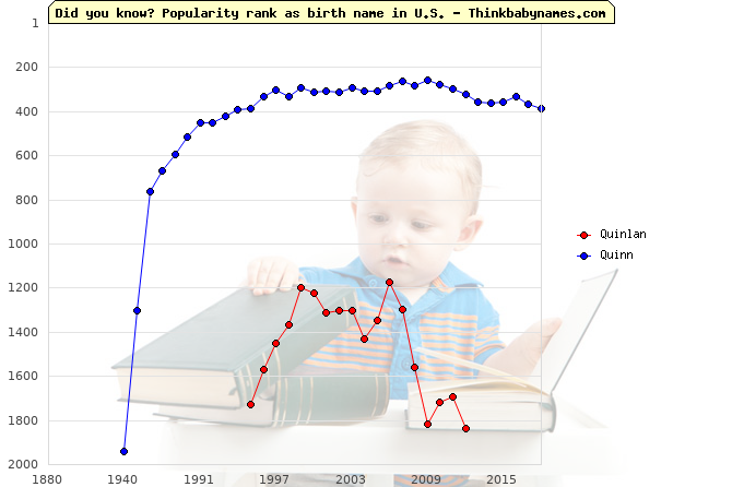 Top 2000 baby names ranking of Quinlan, Quinn in U.S.