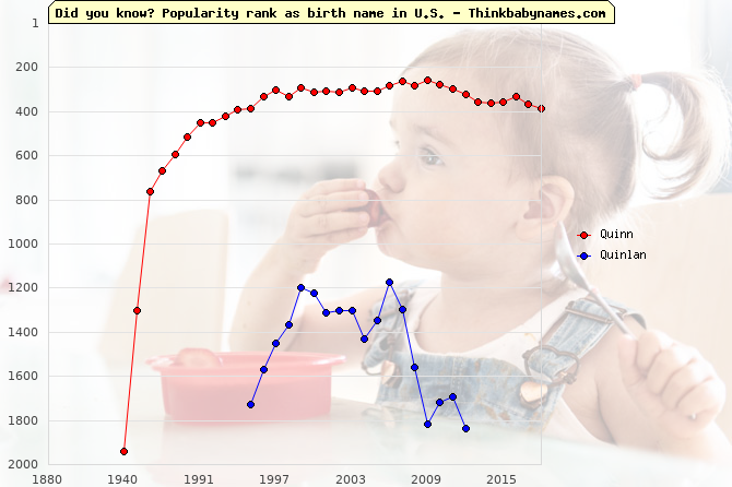 Top 2000 baby names ranking of Quinn, Quinlan in U.S.