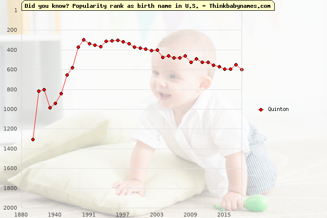 Top 2000 baby names ranking of Quinton in U.S.