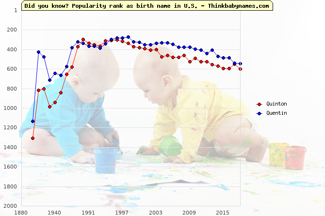 Top 2000 baby names ranking of Quinton, Quentin in U.S.