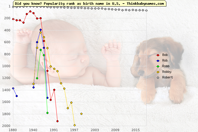 Top 2000 baby names ranking of Bob, Rob, Robb, Robby, Robert in U.S.