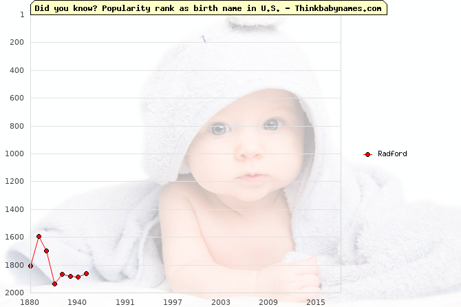 Top 2000 baby names ranking of Radford in U.S.