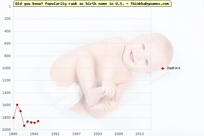 Top 2000 baby names ranking of Radford name in U.S.