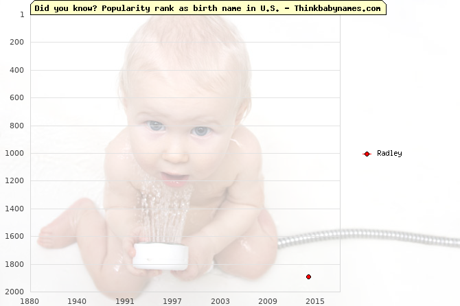 Top 1000 baby names ranking of Radley name in U.S.