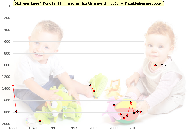 Top 2000 baby names ranking of Rafe name in U.S.