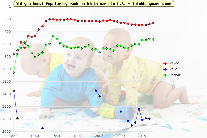 Top 2000 baby names ranking of Rafael, Rafe, Raphael in U.S.