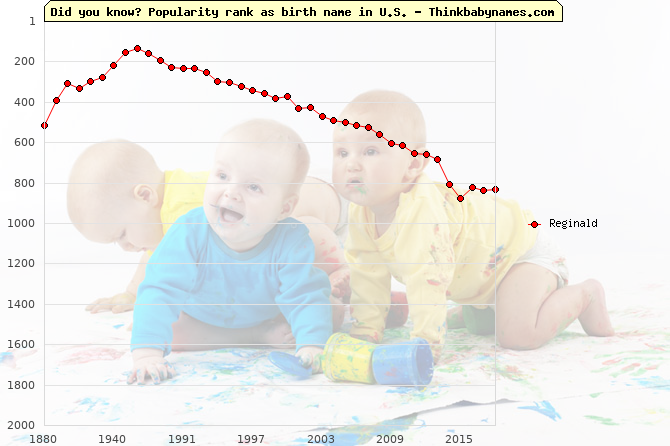 Top 2000 baby names ranking of Reginald in U.S.