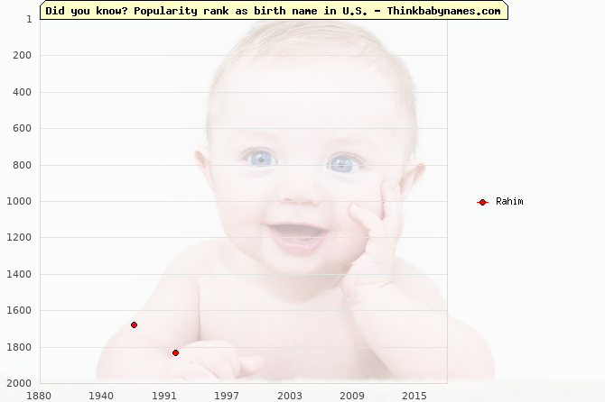 Top 2000 baby names ranking of Rahim in U.S.
