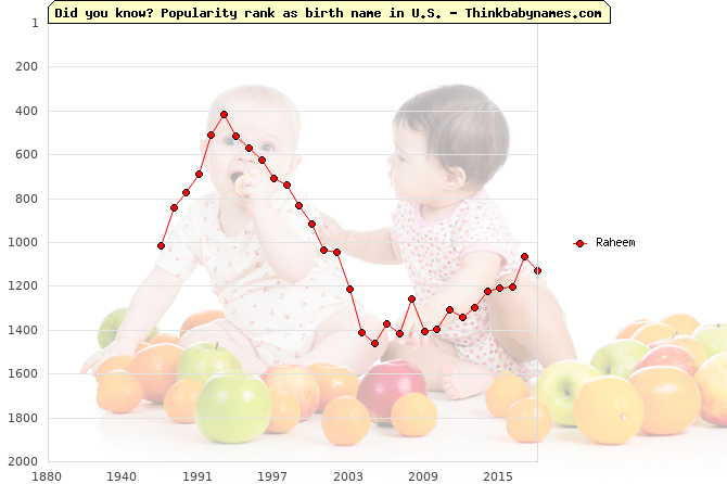 Top 2000 baby names ranking of Raheem name in U.S.