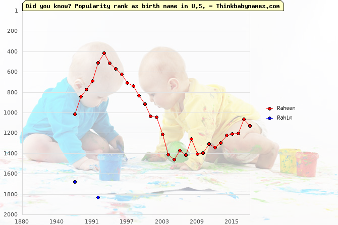 Top 2000 baby names ranking of Raheem, Rahim in U.S.