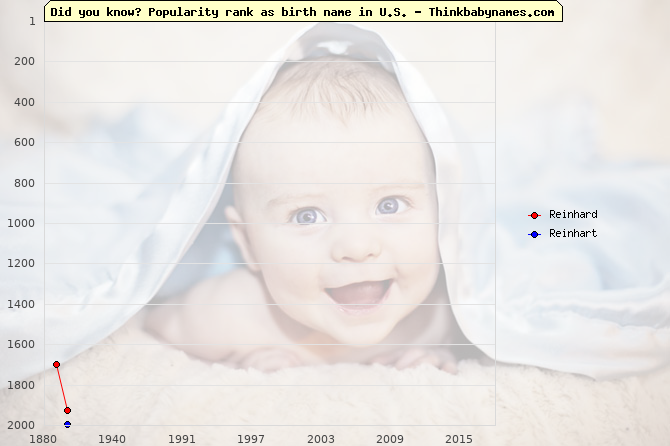 Top 2000 baby names ranking of Reinhard, Reinhart in U.S.