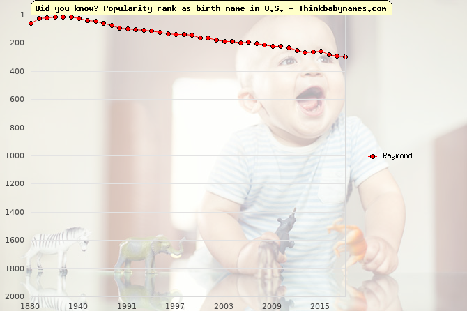 Top 2000 baby names ranking of Raymond in U.S.
