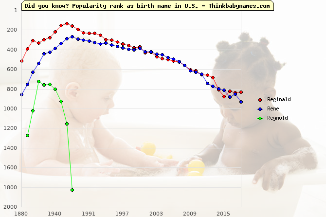 Top 2000 baby names ranking of Reginald, Rene, Reynold in U.S.