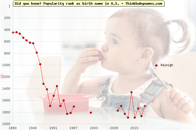 Top 2000 baby names ranking of Raleigh name in U.S.