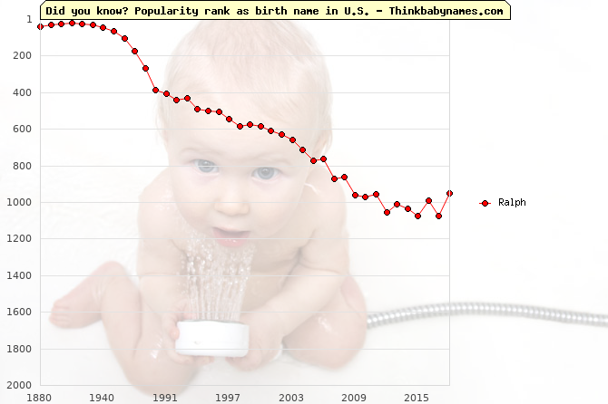 Top 2000 baby names ranking of Ralph name in U.S.