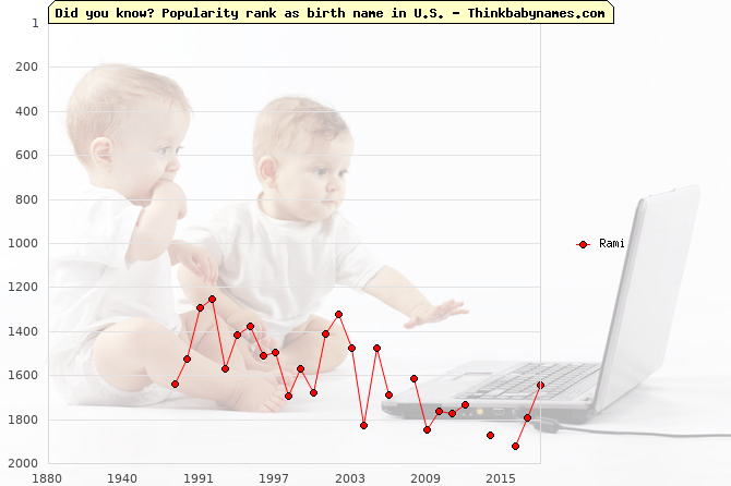Top 2000 baby names ranking of Rami name in U.S.