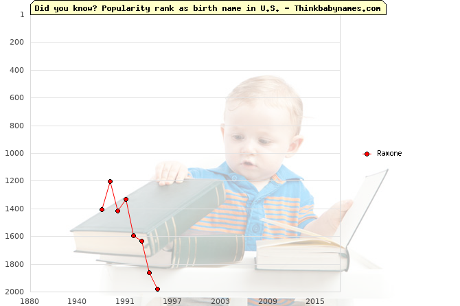 Top 2000 baby names ranking of Ramone name in U.S.