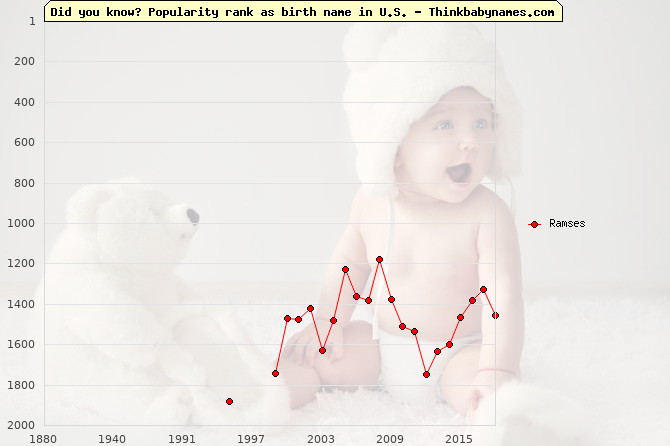 Top 2000 baby names ranking of Ramses name in U.S.