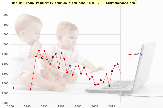 Top 1000 baby names ranking of Ramsey in U.S.