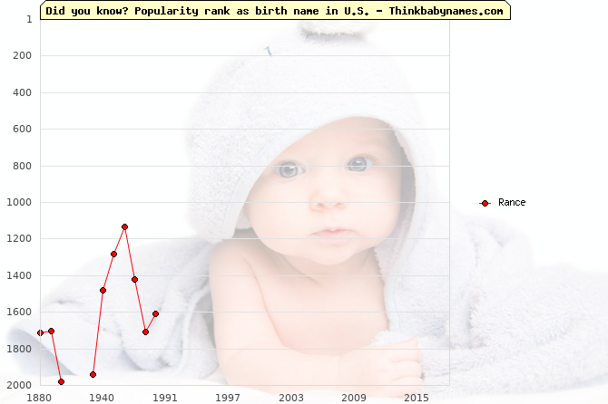 Top 2000 baby names ranking of Rance in U.S.