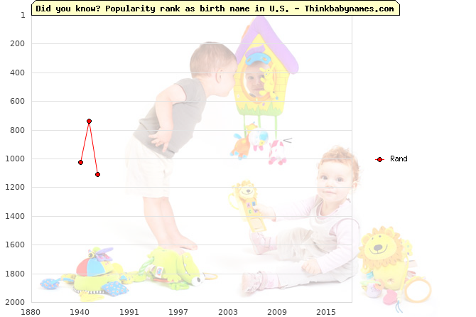 Top 2000 baby names ranking of Rand name in U.S.