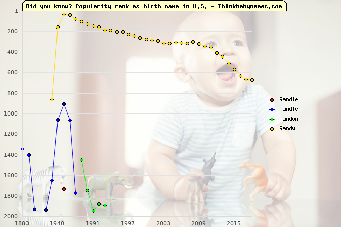 Top 2000 baby names ranking of Randie, Randle, Randon, Randy in U.S.