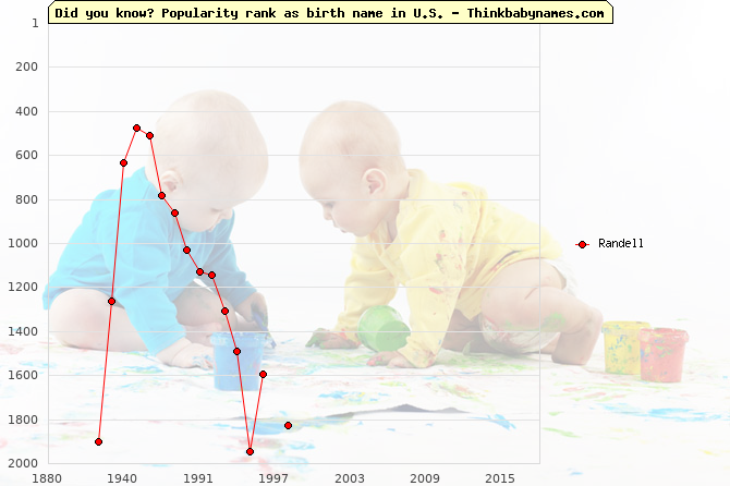 Top 2000 baby names ranking of Randell name in U.S.