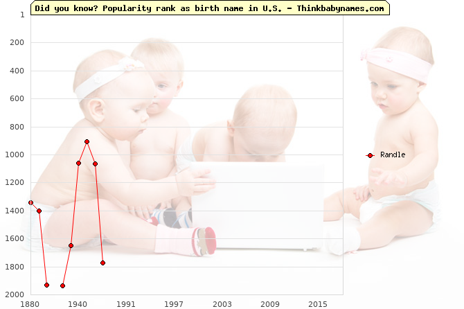Top 2000 baby names ranking of Randle name in U.S.