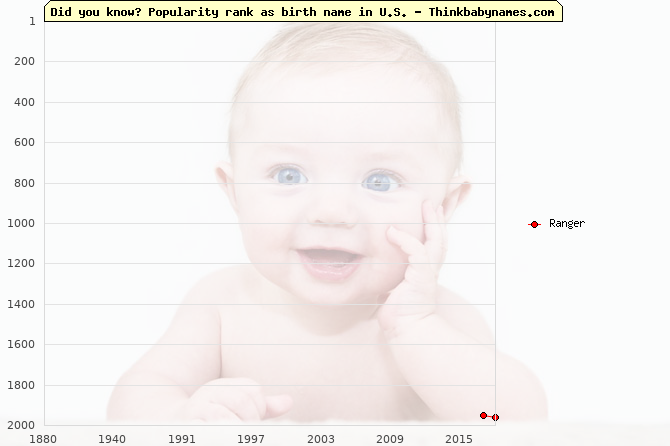 Top 1000 baby names ranking of Ranger name in U.S.