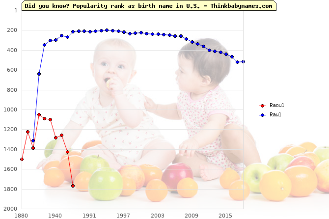 Top 1000 baby names ranking of Raoul, Raul in U.S.