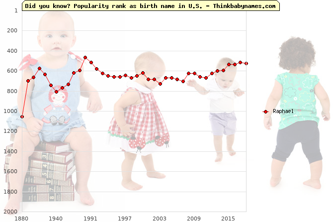 Top 2000 baby names ranking of Raphael name in U.S.