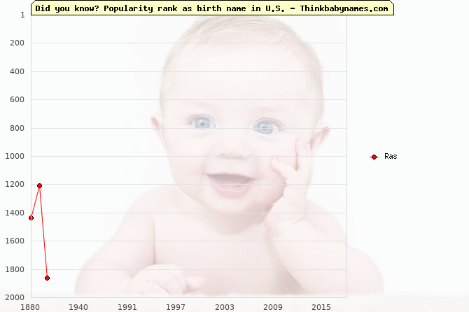Top 2000 baby names ranking of Ras name in U.S.