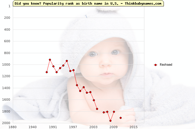 Top 2000 baby names ranking of Rashaad name in U.S.