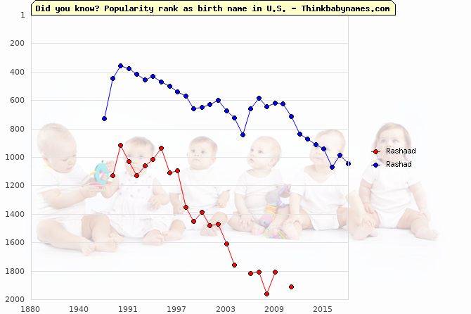Top 2000 baby names ranking of Rashaad, Rashad in U.S.