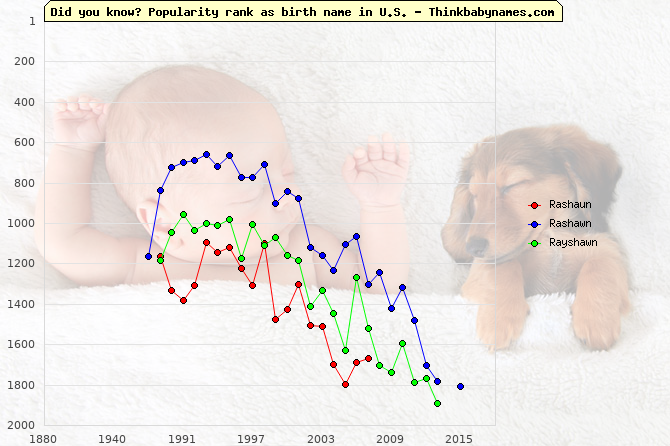 Top 2000 baby names ranking of Rashaun, Rashawn, Rayshawn in U.S.