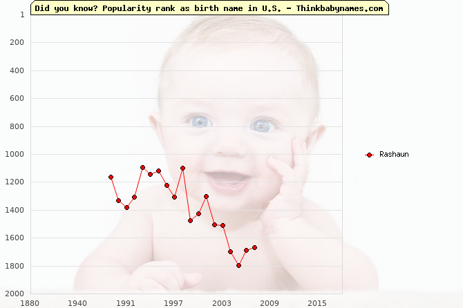 Top 2000 baby names ranking of Rashaun name in U.S.