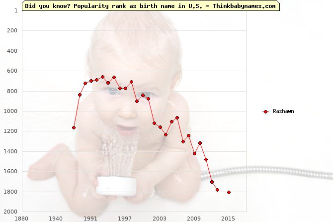Top 2000 baby names ranking of Rashawn name in U.S.