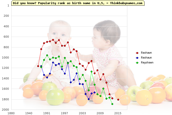 Top 2000 baby names ranking of Rashawn, Rashaun, Rayshawn in U.S.
