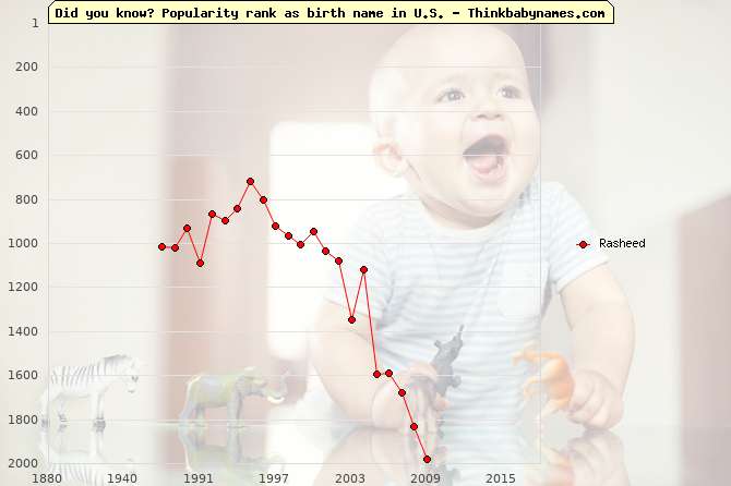 Top 1000 baby names ranking of Rasheed in U.S.