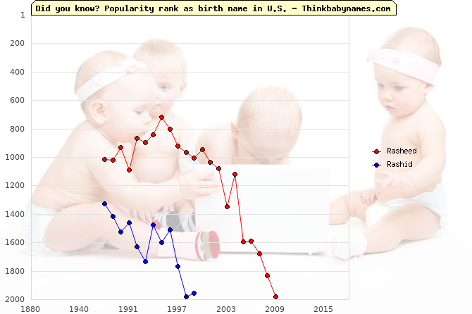 Top 2000 baby names ranking of Rasheed, Rashid in U.S.
