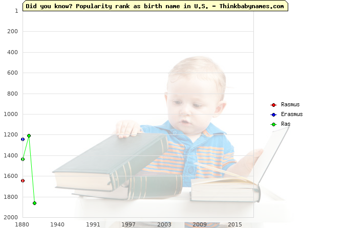 Top 2000 baby names ranking of Rasmus, Erasmus, Ras in U.S.