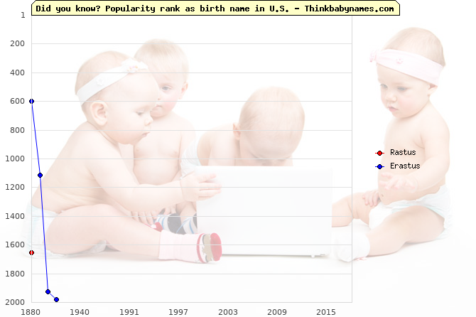 Top 2000 baby names ranking of Rastus, Erastus in U.S.