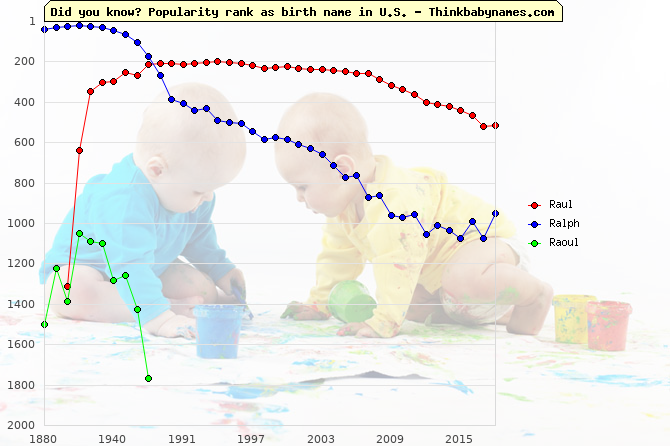 Top 1000 baby names ranking of Raul, Ralph, Raoul in U.S.
