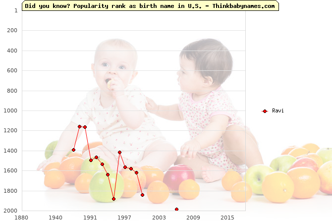 Top 2000 baby names ranking of Ravi name in U.S.